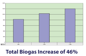 Biogas Increase - Spain